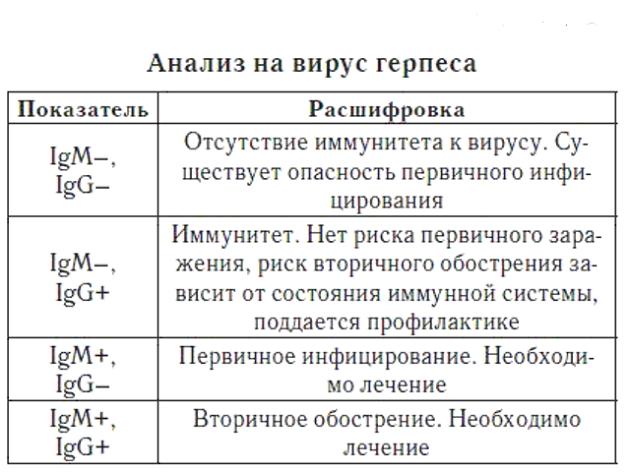 Таблица ИФА