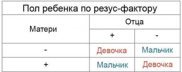 Определение пола по резус-фактору
