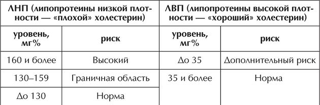 ЛВП и ЛНП