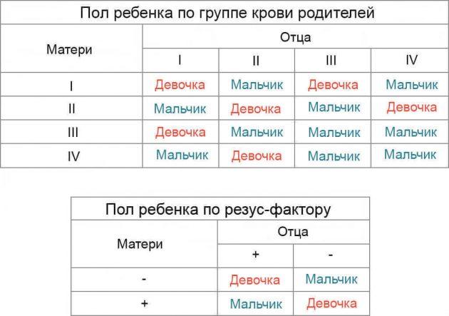 Таблица определения пола ребенка по группе крови родителей